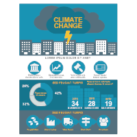 Environmental Infographic - Climate Change