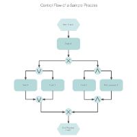 EPC Diagram - Control Flow