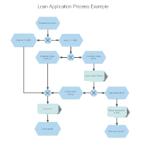 EPC Diagram - Loan Application Process
