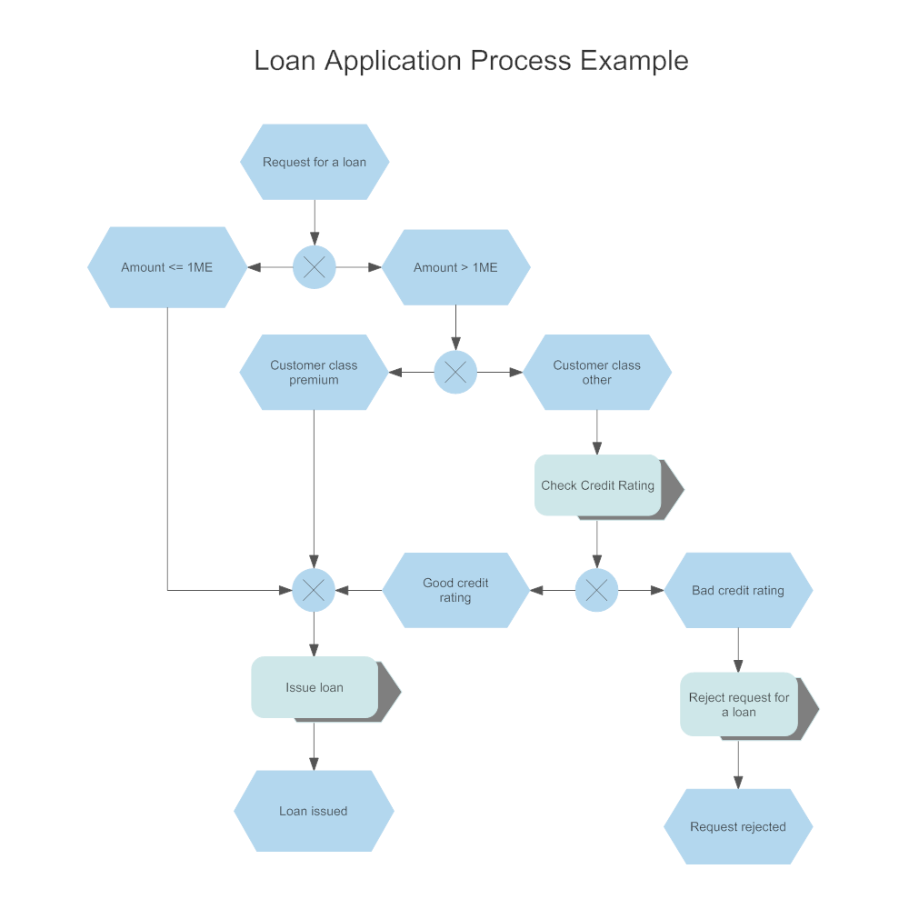 Example Image: EPC Diagram - Loan Application Process