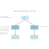 Basic Estate Planning - AB Trust