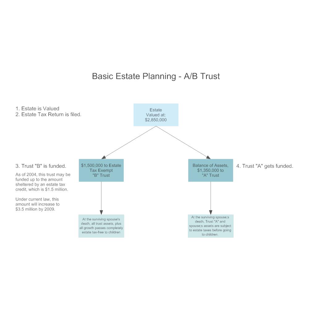 ab trust diagram Basic Estate Planning - AB Trust
