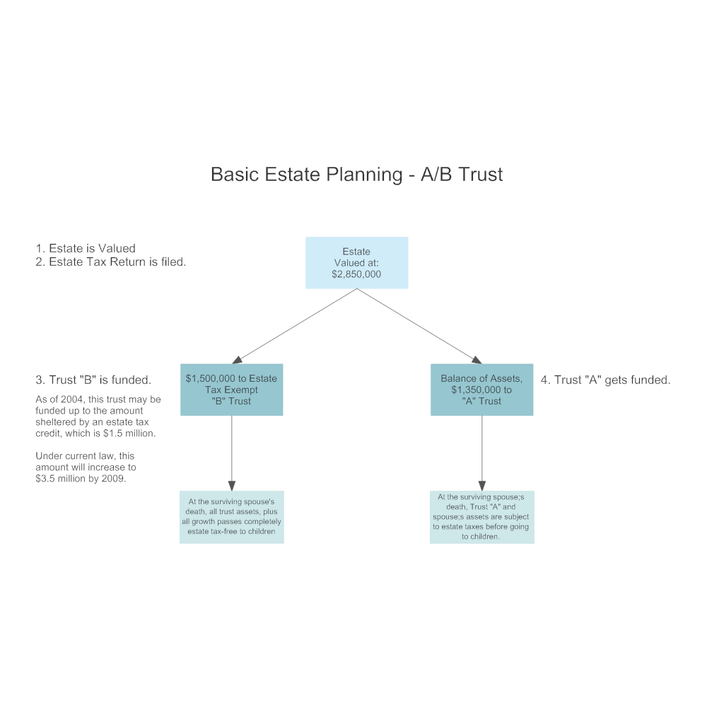 Example Image: Basic Estate Planning - AB Trust