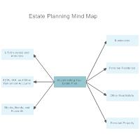 Estate Planning Mind Map