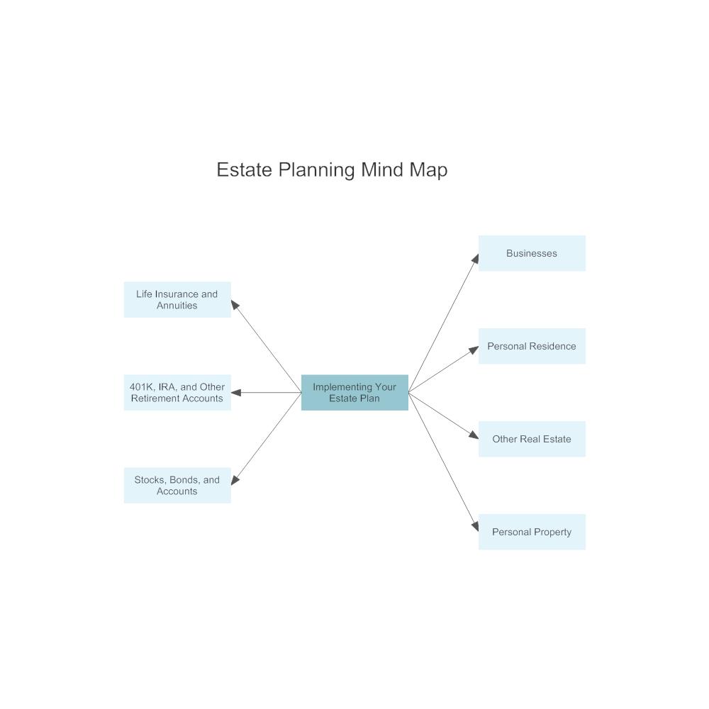 Example Image: Estate Planning Mind Map