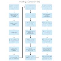 Handling a Conservatorship