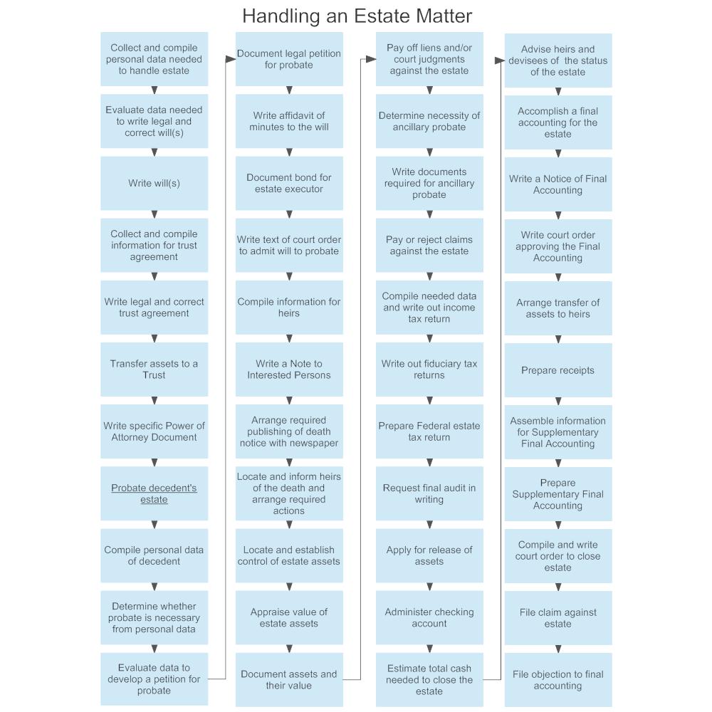Example Image: Handling an Estate Matter