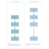 Probate, and Living Trust Asset Transfer Comparison