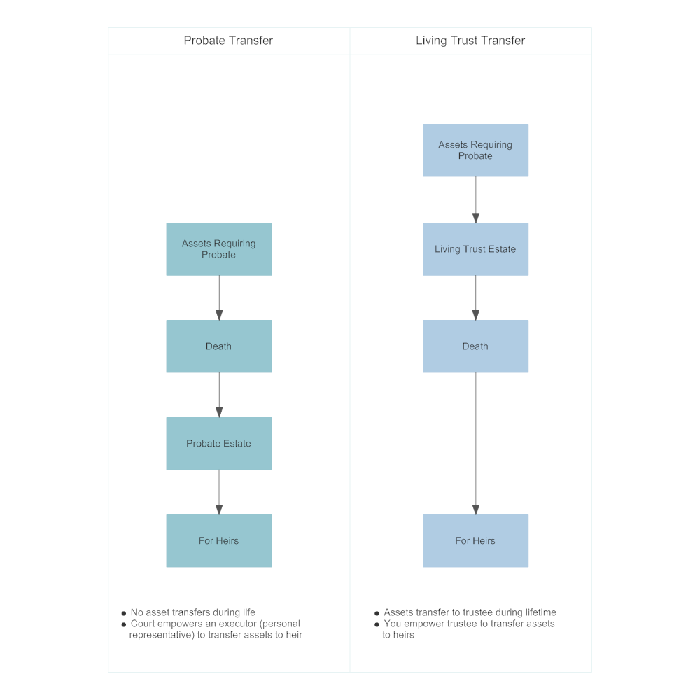 Example Image: Probate, and Living Trust Asset Transfer Comparison
