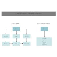 Quarterback Method Versus the Client Method