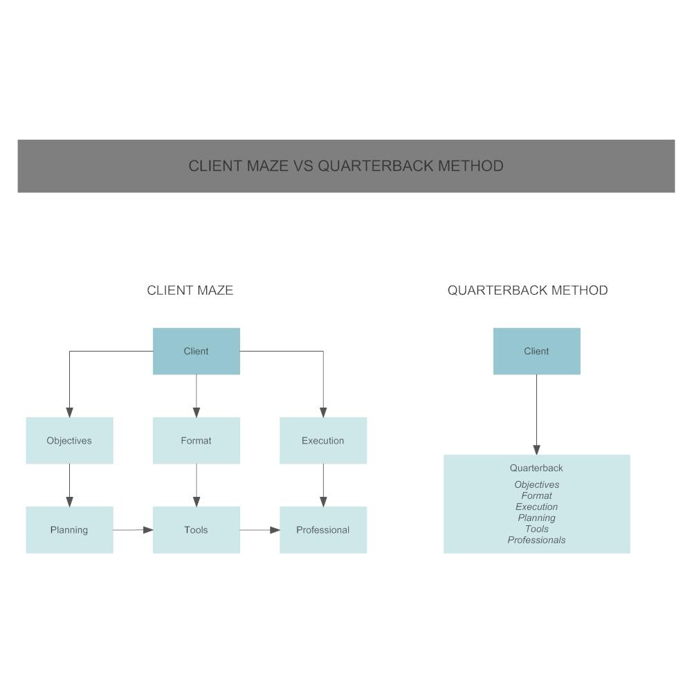 Example Image: Quarterback Method Versus the Client Method
