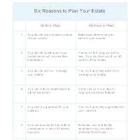 Reasons to Plan Your Estate