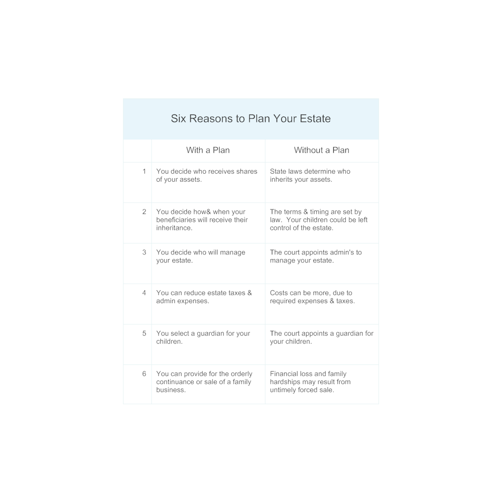 Example Image: Reasons to Plan Your Estate