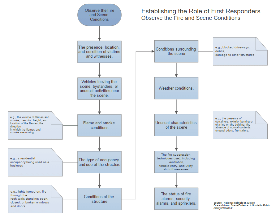 First responders procedure