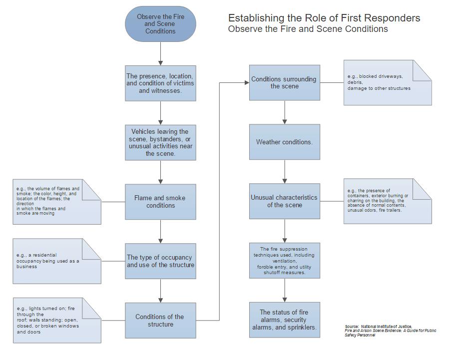 First responders procedure