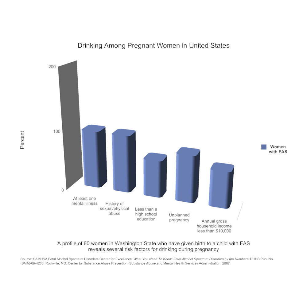 Example Image: Drinking among Pregnant Women in United States