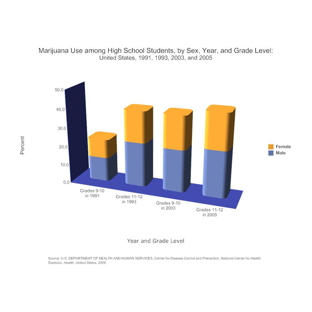 Example Image: Marijuana Use among High School Students