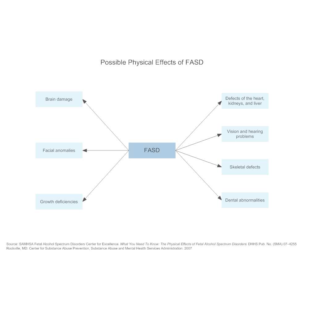 Example Image: Possible Physical Effects of FASD