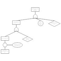 Fault Tree Example - Tank Failure