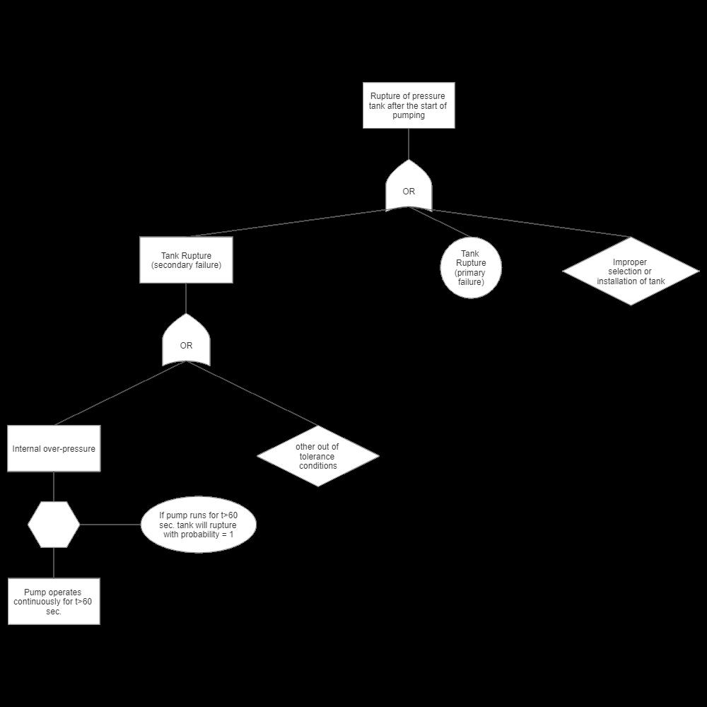 Example Image: Fault Tree Example - Tank Failure