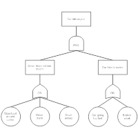 Fault Tree Example - Vehicle Collision