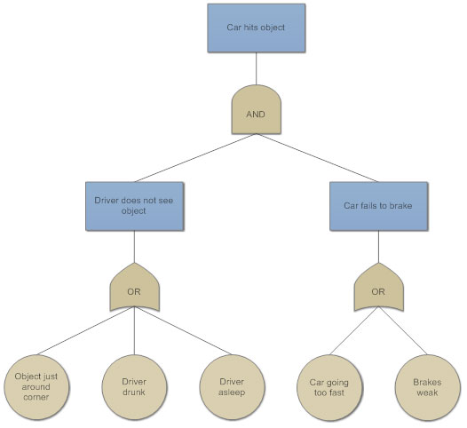 Fault Tree Diagram for Quality and Maintenance