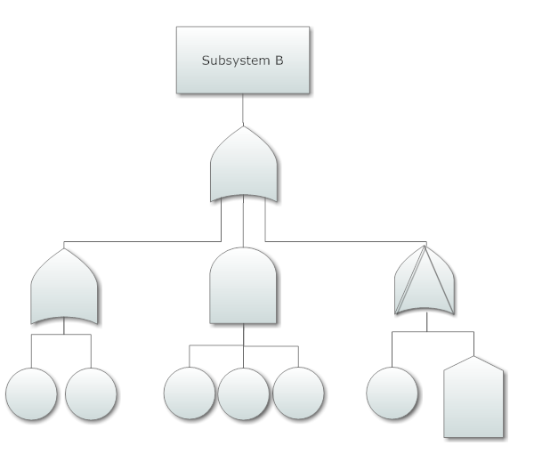 Fault tree diagram software