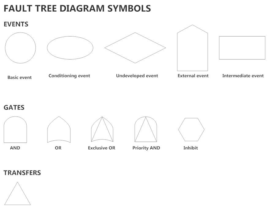 fault tree diagram software   free analysis templates   try smartdrawfault tree diagram symbols