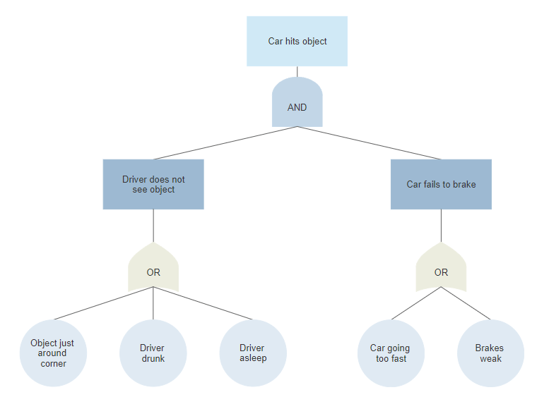 Fault tree made in SmartDraw