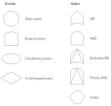 Fault Tree Symbols