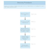 Discovery Procedures