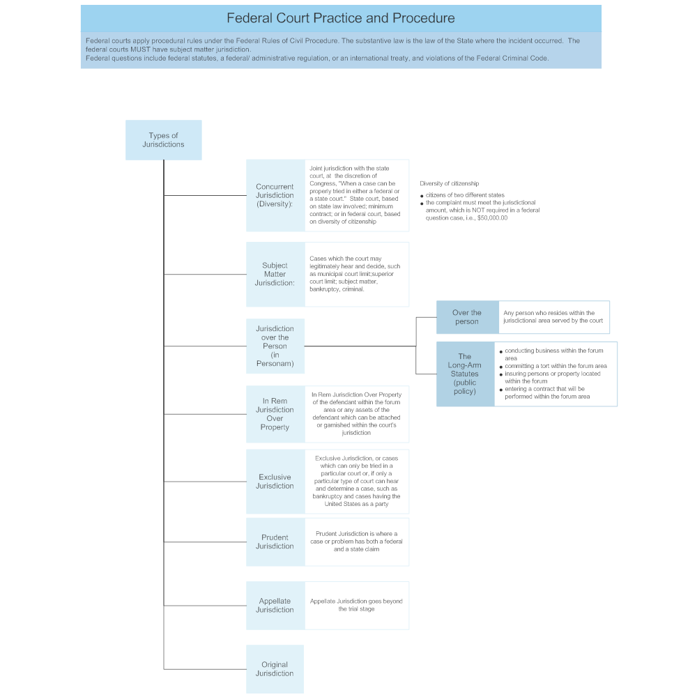 Example Image: Federal Court Practice and Procedure