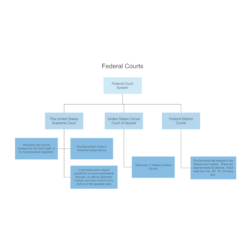Example Image: Federal Courts