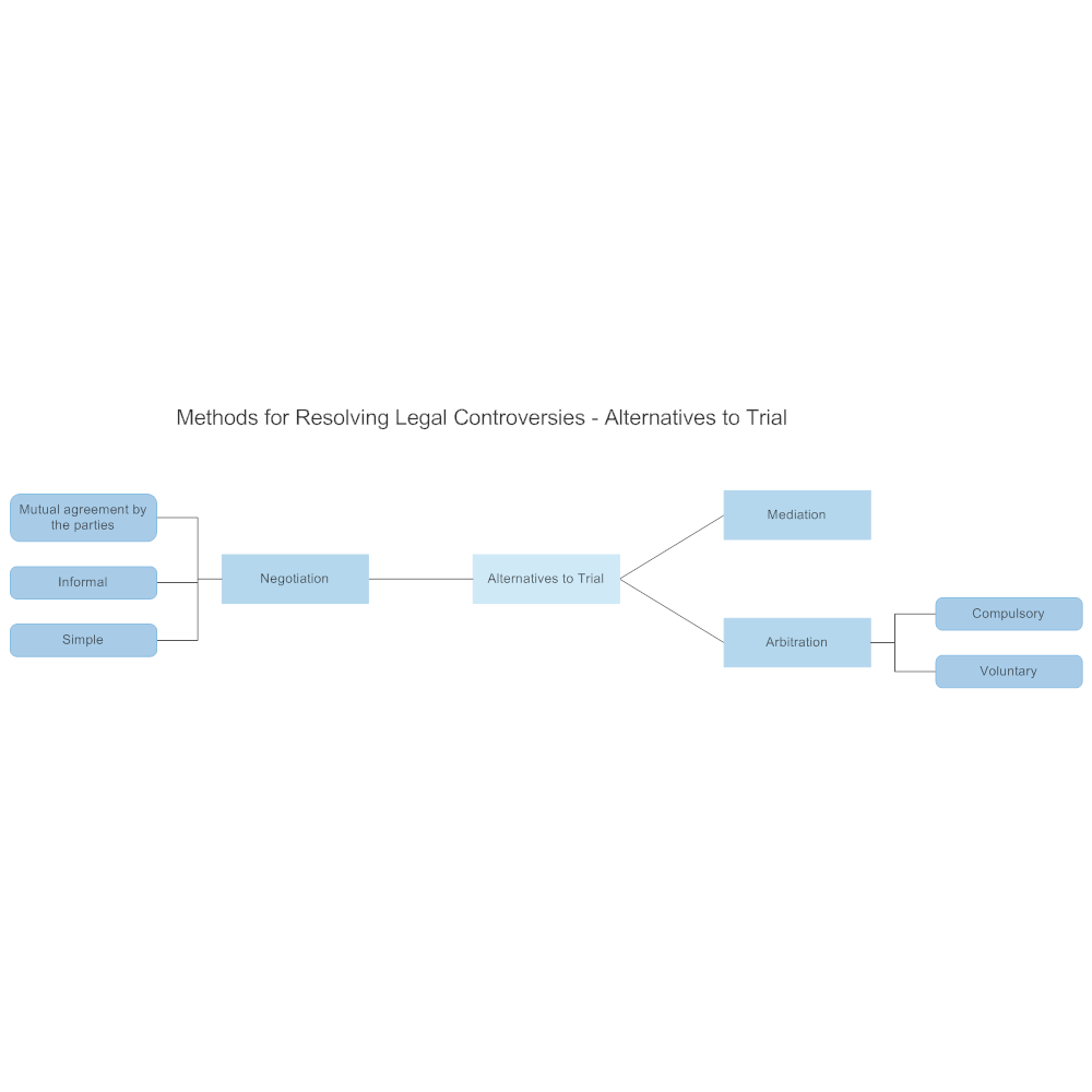 Example Image: Methods for Resolving Legal Controversies - Alternatives to Trial