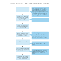 Procedure - Removal of a State Court Action to the Federal Court System