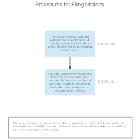 Procedures for Filing Motions