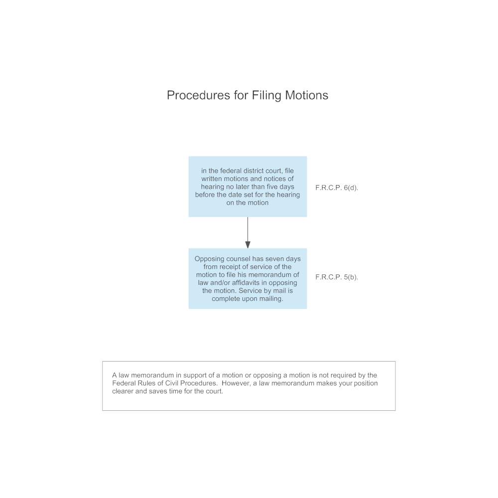 Example Image: Procedures for Filing Motions