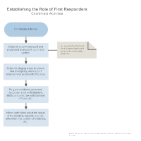 role of the first responder essay Grsw 682 the role of emergency room social worker: an exploratory study submitted by elizabeth l fusenig may, 2012 msw clinical research paper.