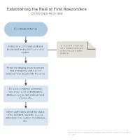 Establishing the Role of First Responders - Coordinate Activities