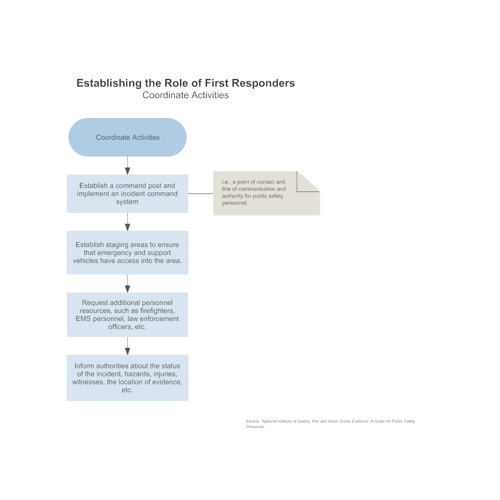 Example Image: Establishing the Role of First Responders - Coordinate Activities