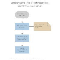 Establishing the Role of First Responders - Establish Security and Control