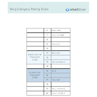 Borg Category Rating Scale
