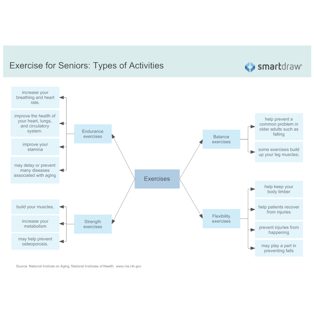 Example Image: Exercise for Seniors - Types of Activities