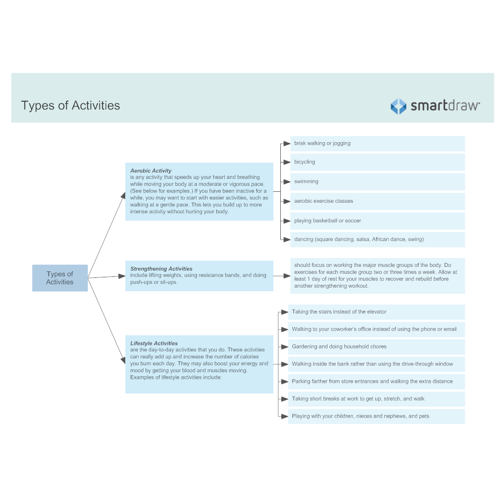 Example Image: Types of Activities