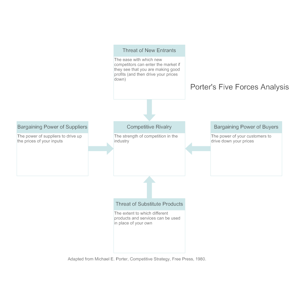 smartdraw certificate templates - five forces analysis example 1
