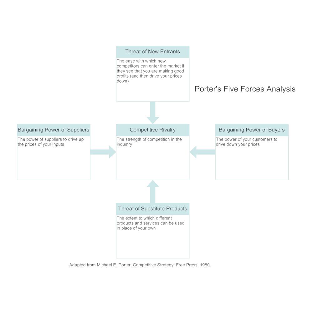 SmartDraw  Market Analysis Report Template