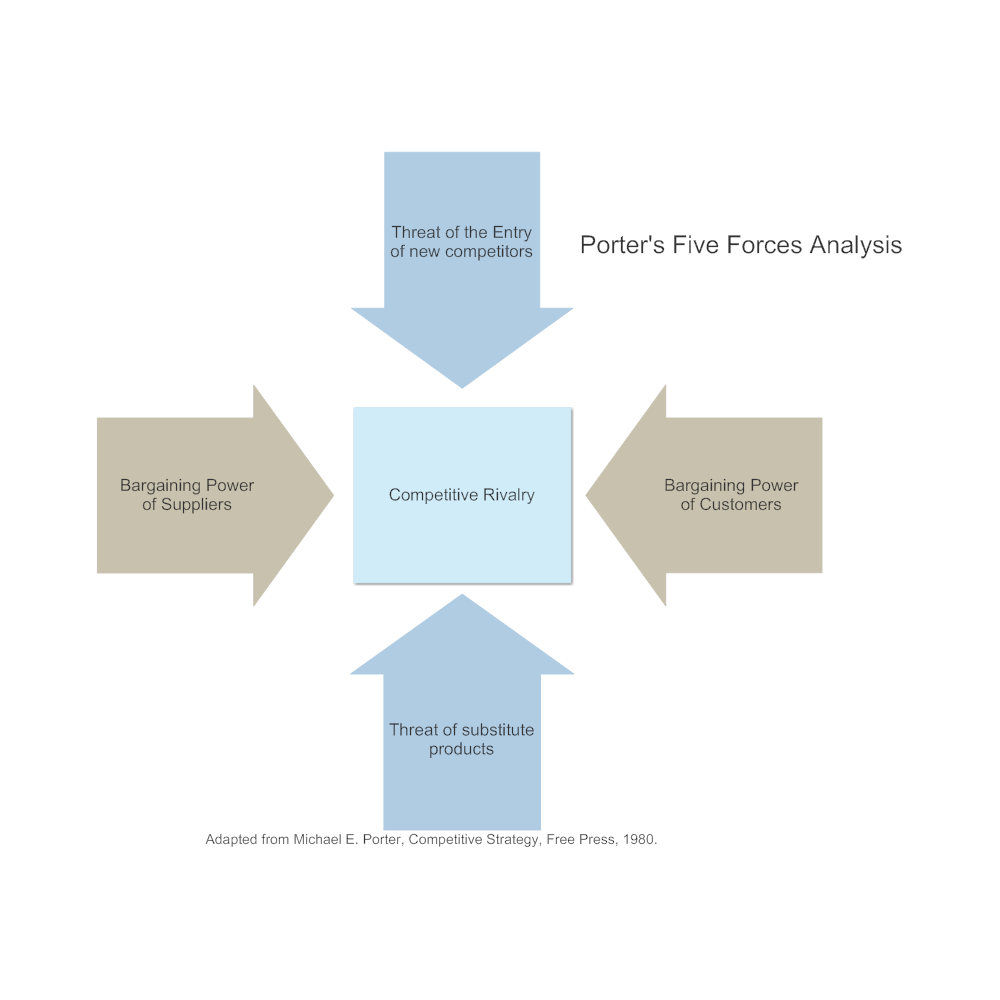 Example Image: Five Forces Analysis Example - 2