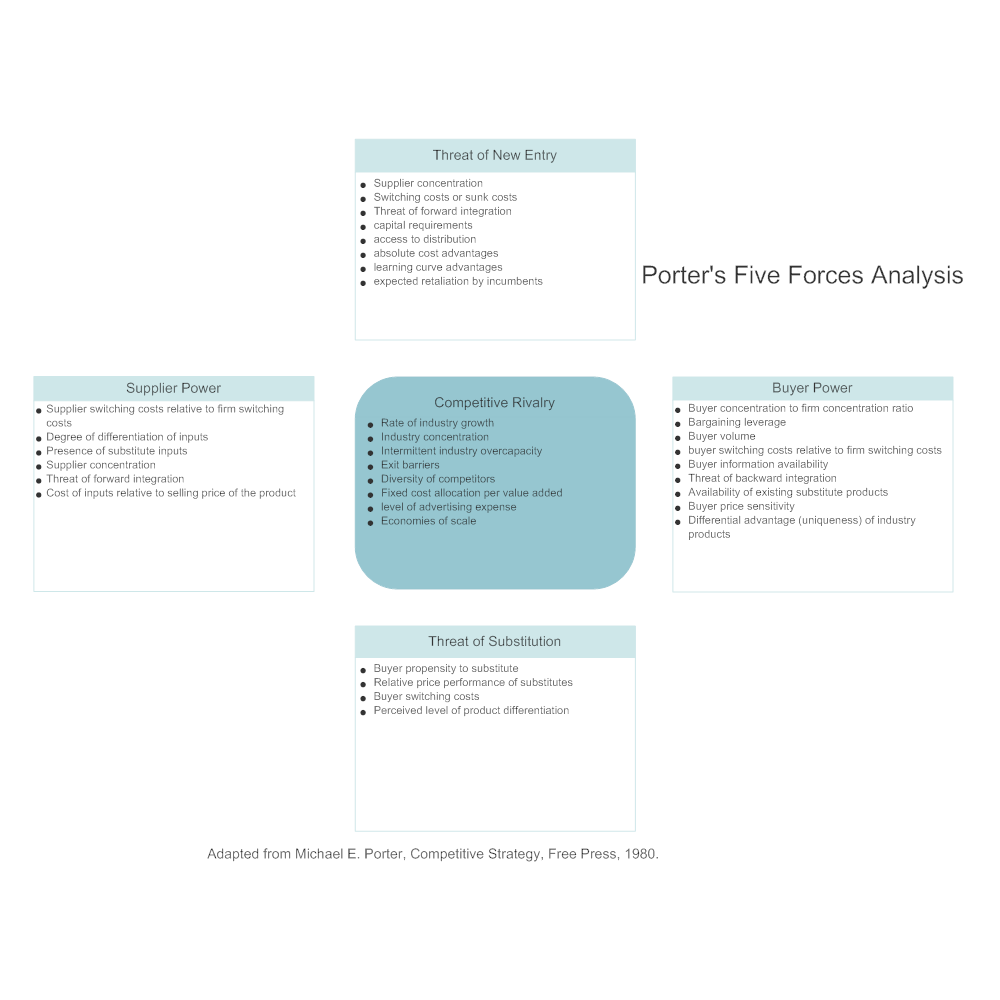an analysis of five forces analysis Porter's five forces a model for industry analysis the model of pure competition implies that risk-adjusted rates of return should be constant across firms and industries.