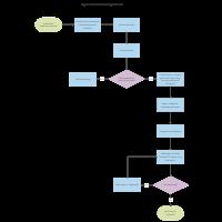 Agile Software Testing Process