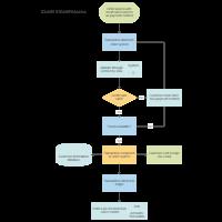 flowchart templates Process Improvement Flow Diagram credit card order process flowchart